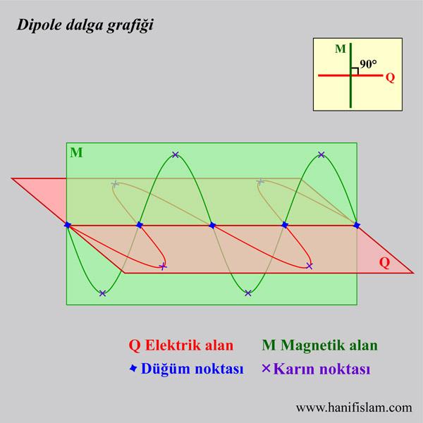 213-00-elektromagnetik-dipole