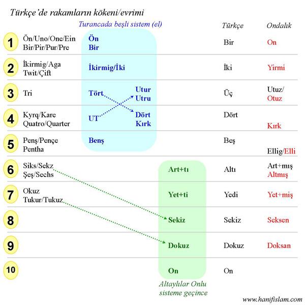 214-01-etimoloji-rakamlar