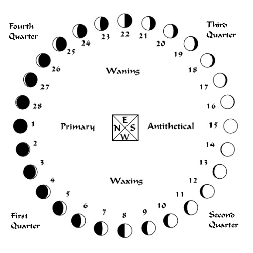 Astronomy  Enchanted Learning