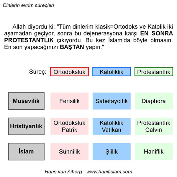 017-04-dinlerin-evrimi-katolik-ortodoks-protestant