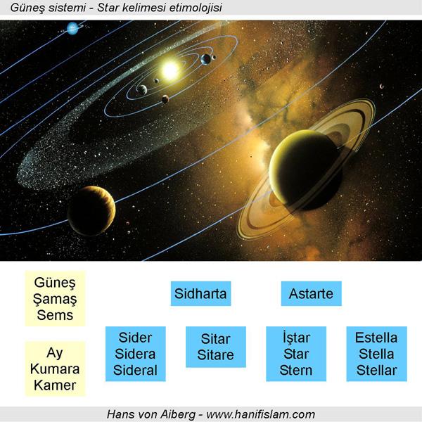 026-05-gunes-sistemi-star-etimolojisi