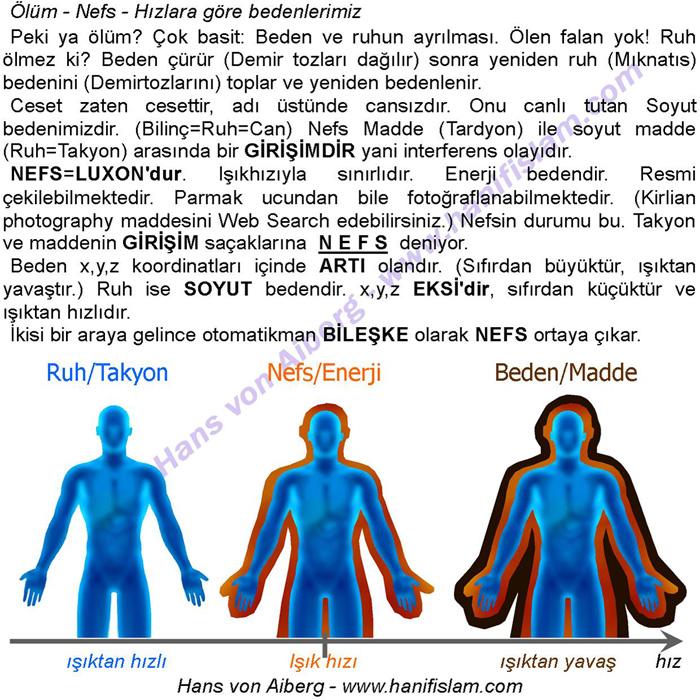 052-07-olum-ruh-nefs-ceset