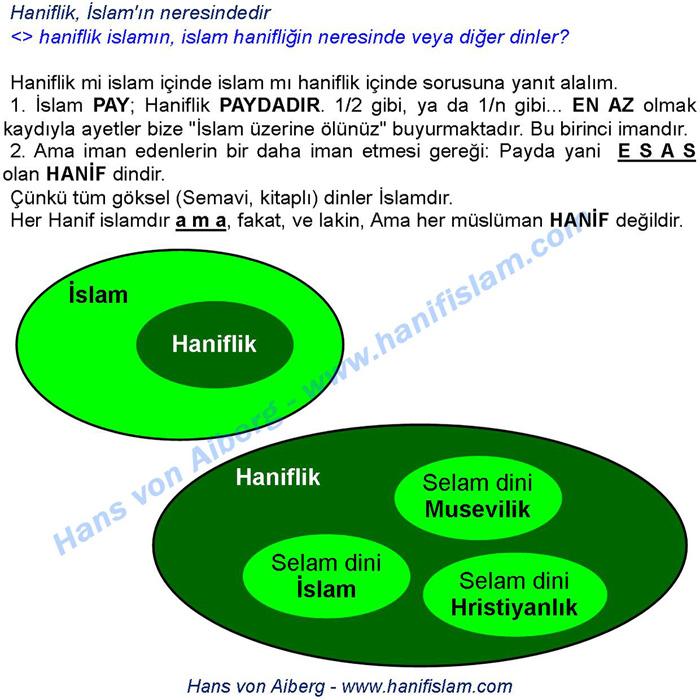 066-01-islam-haniflik-durumu